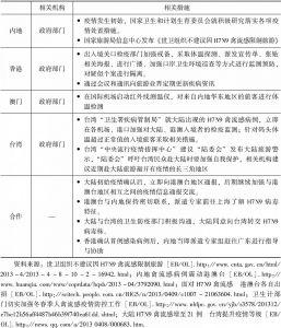 表7-17 2013年H7N9禽流感处置过程