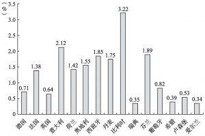 图7-9 2008年欧盟15国生态产业就业人数占该国总就业人数的比重