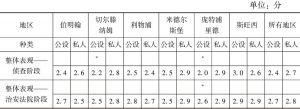 表2 总体评估治安法院样本