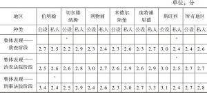表3 总体评估刑事法院样本