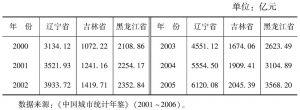 表3-6 东北地区城市地区生产总值情况