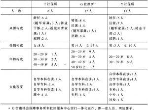 表3 各社保所人员构成