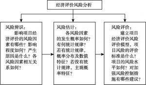 图5-1 经济评价风险分析的一般过程