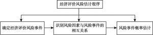 图5-3 经济评价风险估计的一般程序