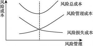 图5-21 风险成本最小化管理