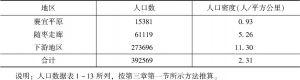 表4-14 元代汉水流域的人口分布-续表