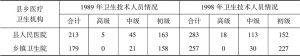 表3-12 县乡医疗卫生机构技术人员构成情况统计