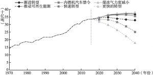 图2 二氧化碳排放量与能源转型速度的趋势分析