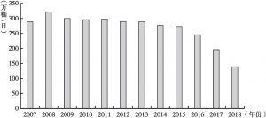 图12 2007~2018年委内瑞拉石油产量