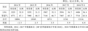 表6 2014~2018年世界天然气贸易量及比例
