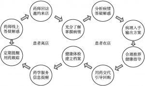 图6 汉口大药房的患者闭环服务流程