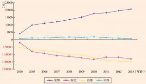 图1 四大板块人均国内生产总值与全国平均水平差距