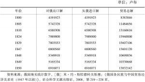 表2-4 1800~1850年恰克图中俄贸易额