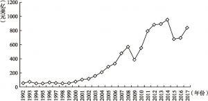 图3-11 1992~2017年中俄经贸总额曲线图
