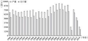 图4-3 利比亚石油产量和出口量(1990~2014)