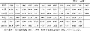 表4-1 利比亚石油产量和出口量(1990~2014)