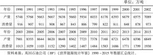 表4-3 阿尔及利亚石油产量和消费量(1990~2015)