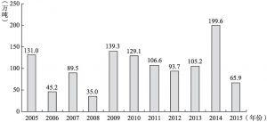 图4-16 中国从尼日利亚进口石油量(2005~2015)