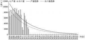 图4-23 利比亚石油产量和出口量趋势预测