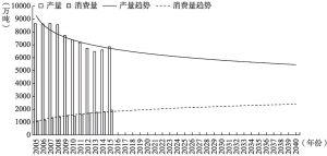 图4-27 阿尔及利亚石油产量和消费量趋势预测