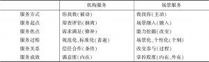 表1-1 机构服务与场景服务的比较