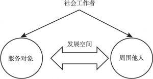 图1-3 互动建构的专业化策略的基本逻辑
