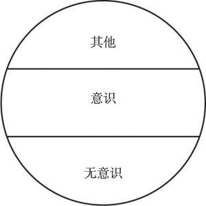 图1-7 以服务对象的整个心理层面作为服务介入焦点的服务深度