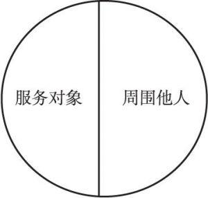 图1-8 多元服务方式的服务广度