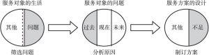 图2-1 以问题为中心的服务对象需要评估方式
