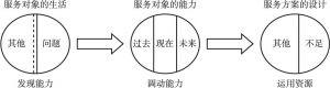 图2-2 以能力为中心的服务对象需要评估方式