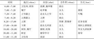 表2-2 服务对象的一日生活安排表