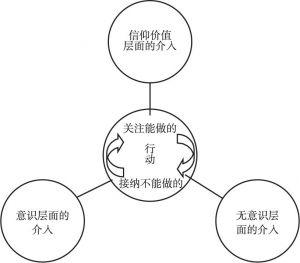 图3-13 三个不同心理层面介入的整合