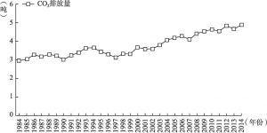 图1-1 1984~2014年全球人均二氧化碳排放量