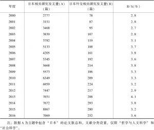表1 日本外交研究在日本相关研究中所占比例