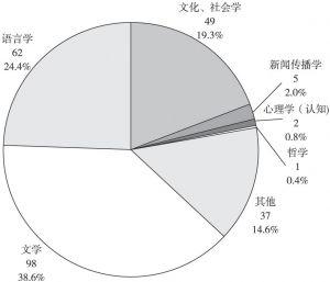 图12 研究取向的分布状况