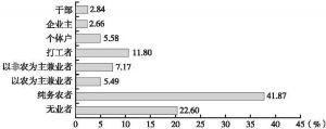 图1 农村八个阶层的人口比例(2015年)