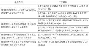 表1 南宁市关于防爆反恐工作的规范性文件