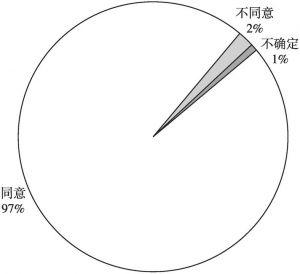 图1 各民族对中华民族的认同感