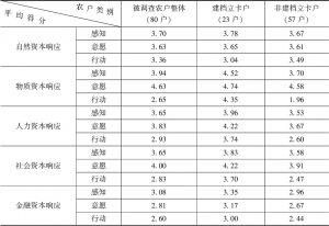 表2 农户生计资本响应调查结果