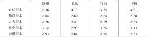 表2 董马库村产业扶贫农户生计资本响应强度