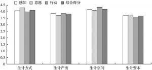 图2 农户生计方式、生计产出,生计空间及生计资本响应得分