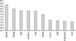 图24-1 数字丝路畅通度排名前十的国家