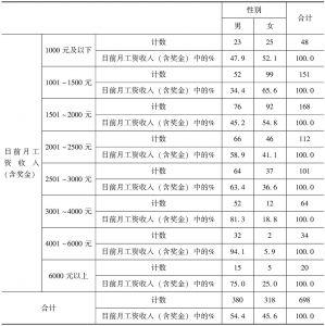 表5-13 目前月工资收入(含奖金)与性别交叉制表