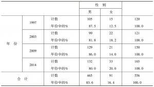 表3 自强模范年份与性别交叉制表