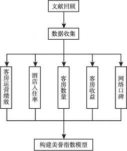 图1 美誉指数构建思路