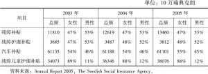 表5-2 2003~2005年瑞典残障人保障支出