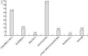 图10 中国社会企业注册性质分布