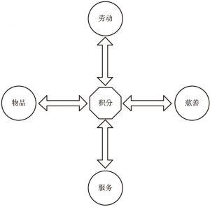 图4 以积分为核心的服务模式