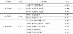 表3 城市健康生活公共服务评价指标体系