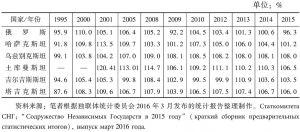 表1 1995~2015年俄罗斯与中亚各国GDP同比增长率